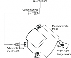The set-up for registration of Raman scattering with M833
