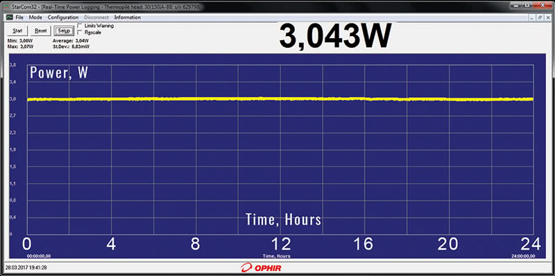 The JX330 laser typical output power stability chart.Measurement duration: 24 hours. Mean 3.04W / St.Dev. 6.83mW.