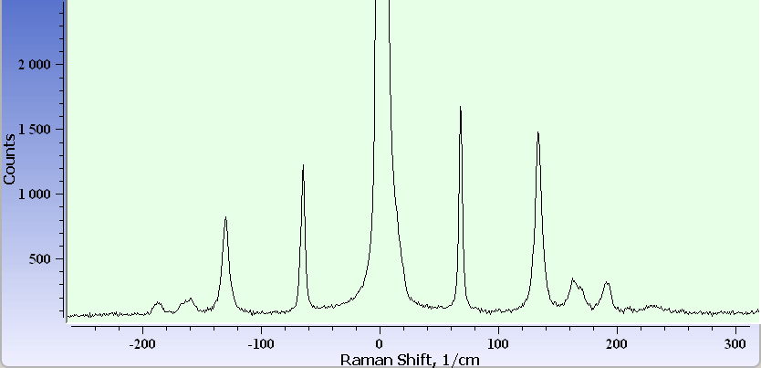 Raman scattering spectrum for paratellurite crystal TeO2