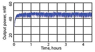 Typical long-term stability for the LQ115 laser at 1064 nm during 4 hours of continuous operation