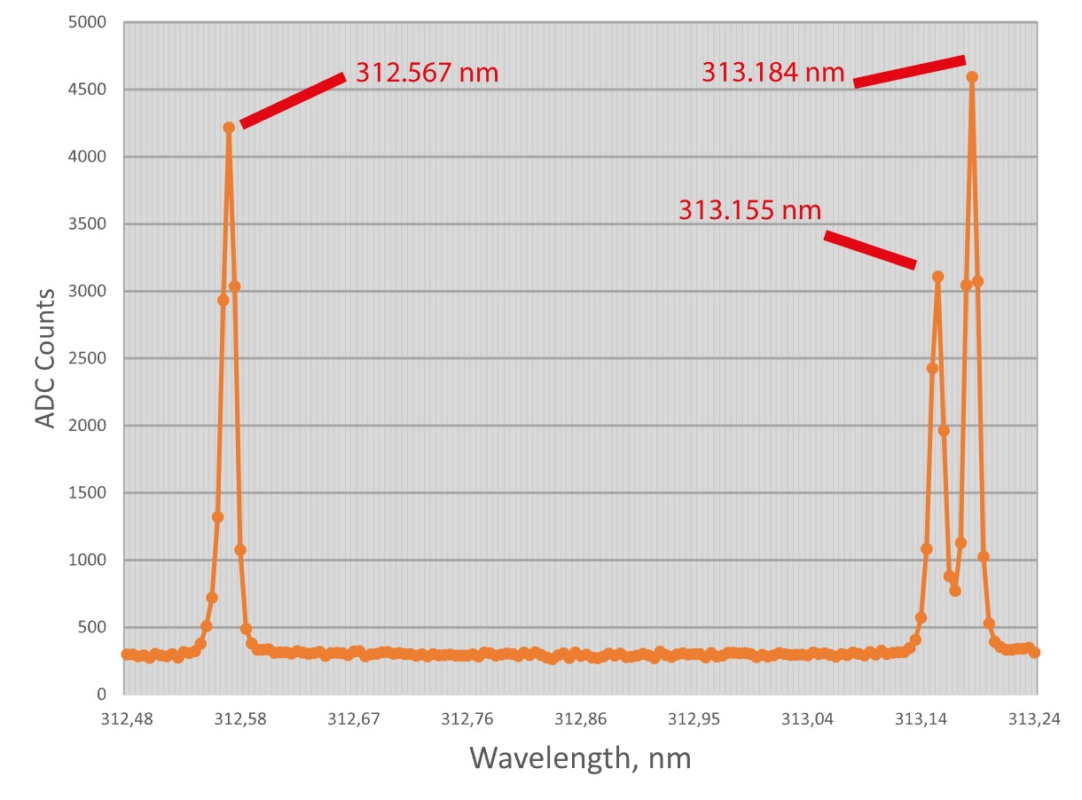 Mercury lamp lines 312.567 nm, 313.155 nm, 313.184 nm registered with the M833 and diffraction grating 1800 gr/mm demonstrate high optical quality of the instrument