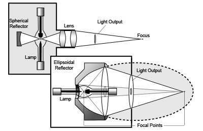 arc lamp powerarc™ hardware