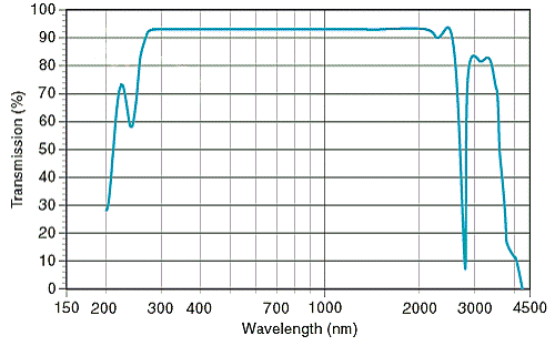 Transmission spectrum for quartz window