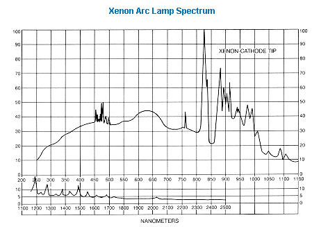 Continuous spectral output produced by arc xenon lamp PowerArc™