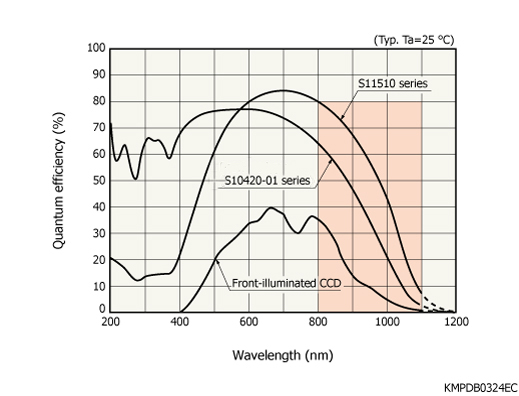 Spectral curve of sensitivity of the back-thinned CCD detector model S10420-1106
