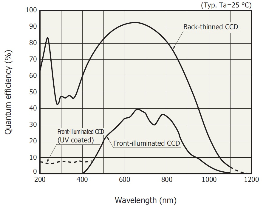 Spectral curve of sensitivity of the back-thinned FFT-CCD detector model S7030-1006 in comparison with front-illuminated CCD with and without UV-coating