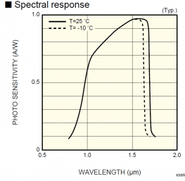 Spectral curve of sensitivity of the InGaAs linear image sensor, G9204-512D model