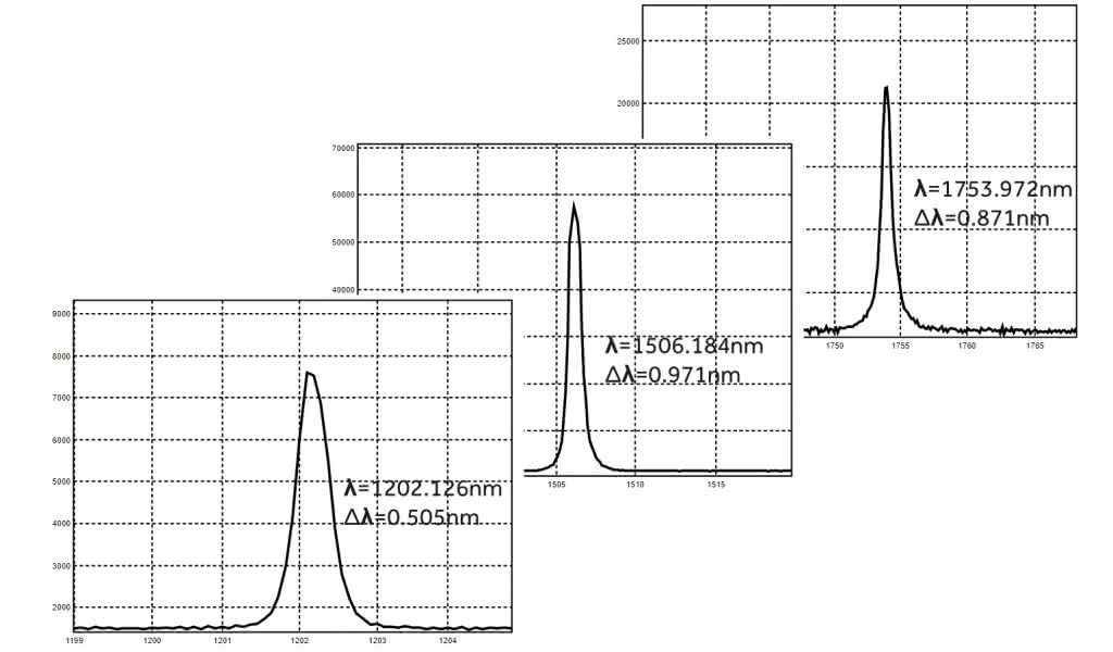 Optical parametric oscillator (OPO). Idler wave. Real-time measurements at tuning laser wavelength.
