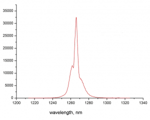 Emission spectrum of singlet oxygen at the gas generator output