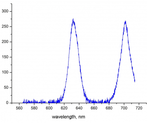 Oxygen emission spectrum in the bands 634nm and 703nm
