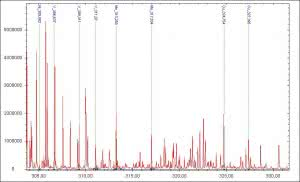 The 304nm-332nm spectrum of low-alloy steel acquired with the S202 as a part of the spark optical emission spectrometer