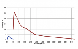 The LP601 typical efficiency curve