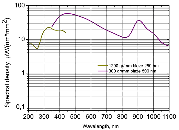 Spectral power density of the XWS-M150 in 200-1100nm range.(Monochromator М150 with diffraction gratings 1200 grooves/mm blazed at 250nm and 300 grooves/mm blazed at 500nm)