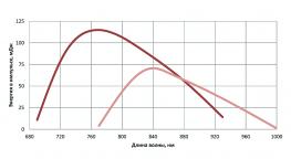 перестроечная кривая LX329A лазера. основная частота