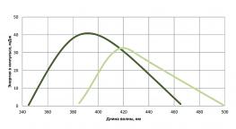 перестроечная кривая LX329A лазера. Вторая гармоника