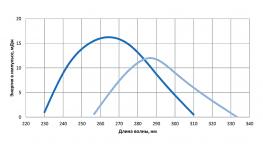 Перестроечная кривая LX329A лазера. Третья гармоника