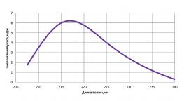 Перестроечная кривая LX329A лазера. Четвертая гармоника