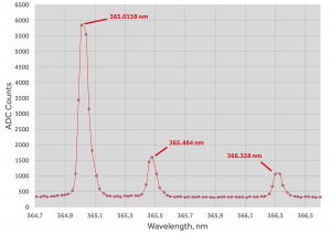 Линии ртутной лампы 365.0158 нм, 365.484 нм, 366.328 нм, зарегистрированные с помощью монохроматора/спектрографа M150 с дифракционной решёткой 1800 штр/мм демонстрируют высокое оптическое качество прибора