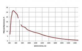 перестроечная кривая ПГС LP601