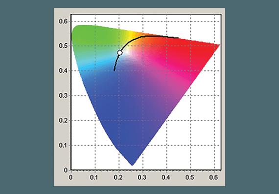 Программное обеспечение для контроля цветности Color analyzer