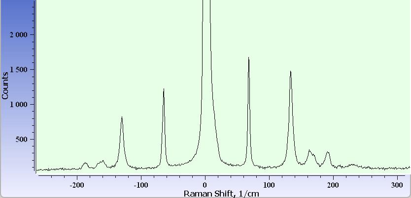 Спектры комбинационного рассеяния кристалла парателлурита TeO2