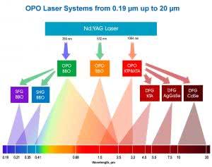 YAG лазеры с генераторами гармоник