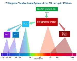Ti:Sapphire лазеры с генераторами гармоник;