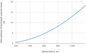 графики зависимости спектрального разрешения и максимально допустимой ширины линии анализируемого излучения от длины волны для прибора SHR