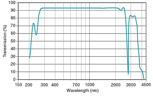 cпектр пропускания для кварцевого окошка