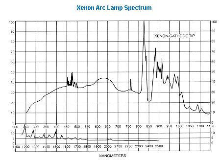 cпектр излучения ксеноновой дуговой лампы