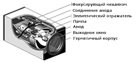технические характеристики дуговой ксеноновой лампы