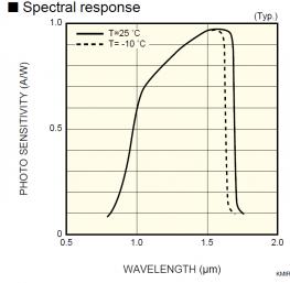 спектральная кривая чувствительности InGaAs линейного датчика изображения модели G9204-512D