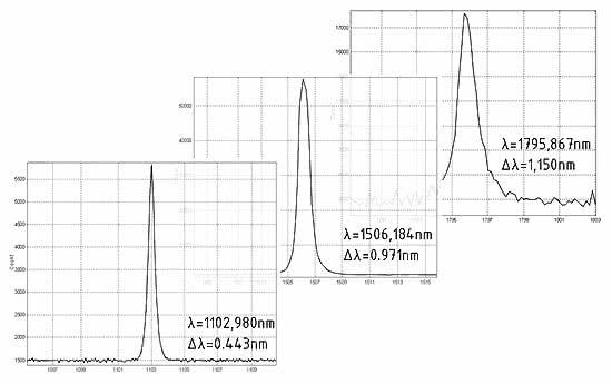 Оптический параметрический излучатель (ОРО). Холостая волна.Измерения в реальном масштабе времени при перестройке длины волны лазерного излучения