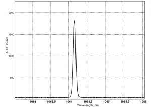Nd:YAG лазер, режим модуляции добротности, λ = 1064.161нм, FWHM=0.077нм.