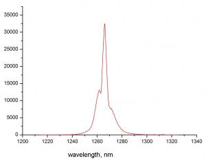 Cпектр излучения синглетного кислорода на выходе газогенератора. М266 с решеткой 400штр/мм, входной щелью 300мкм и многоканальным InGaAs детектором G9212-512S