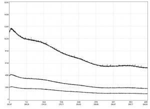 спектр излучения дейтериевой лампы, зарегистрированный с помощью детектора CMOS S13496 Hamamatsu (времена накопления 500/1000/3000 мс)